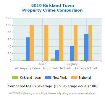 Kirkland Town Property Crime vs. State and National Comparison