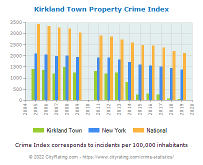 Kirkland Town Property Crime vs. State and National Per Capita