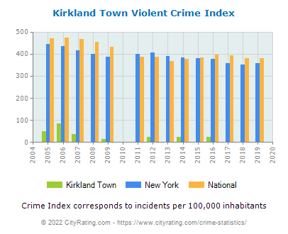 Kirkland Town Violent Crime vs. State and National Per Capita