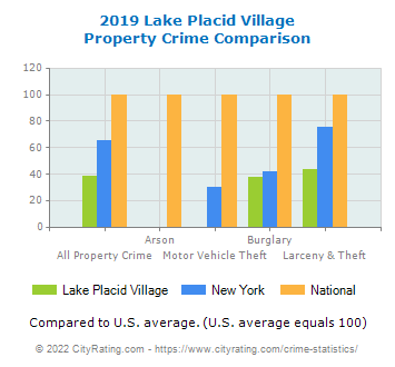 Lake Placid Village Property Crime vs. State and National Comparison