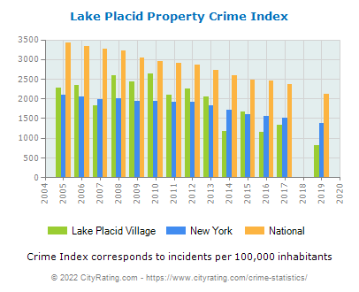 Lake Placid Village Property Crime vs. State and National Per Capita