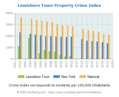 Lewisboro Town Property Crime vs. State and National Per Capita