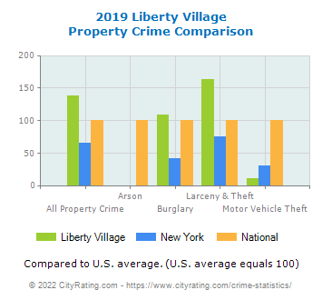 Liberty Village Property Crime vs. State and National Comparison