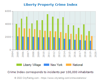 Liberty Village Property Crime vs. State and National Per Capita