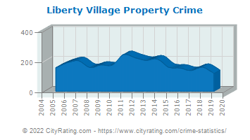 Liberty Village Property Crime