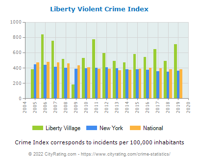 Liberty Village Violent Crime vs. State and National Per Capita