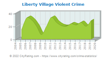 Liberty Village Violent Crime