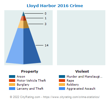 Lloyd Harbor Village Crime 2016