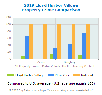 Lloyd Harbor Village Property Crime vs. State and National Comparison