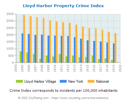 Lloyd Harbor Village Property Crime vs. State and National Per Capita