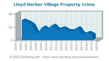 Lloyd Harbor Village Property Crime
