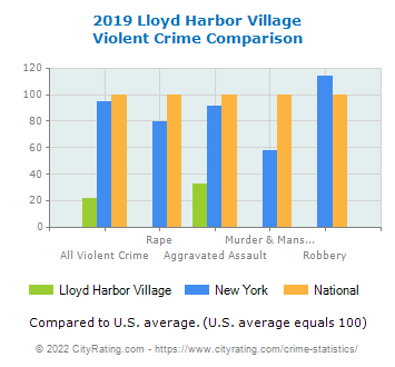 Lloyd Harbor Village Violent Crime vs. State and National Comparison