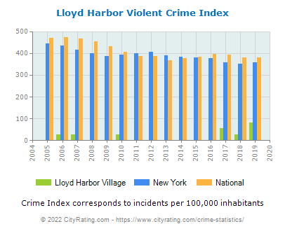 Lloyd Harbor Village Violent Crime vs. State and National Per Capita