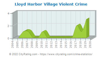 Lloyd Harbor Village Violent Crime