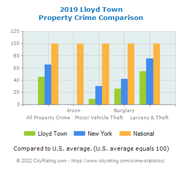 Lloyd Town Property Crime vs. State and National Comparison