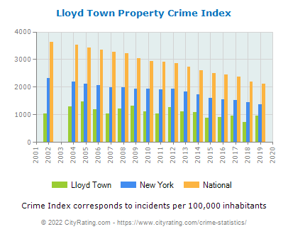 Lloyd Town Property Crime vs. State and National Per Capita