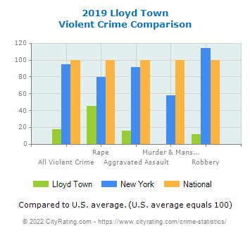 Lloyd Town Violent Crime vs. State and National Comparison