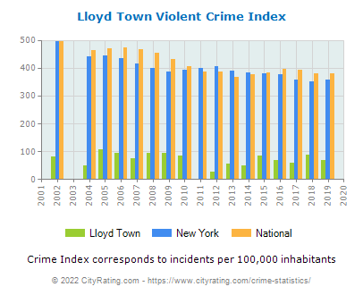 Lloyd Town Violent Crime vs. State and National Per Capita