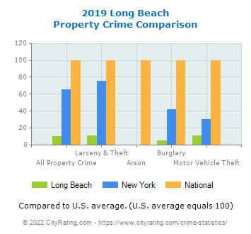 Long Beach Property Crime vs. State and National Comparison