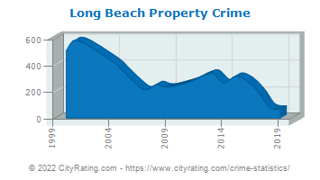 Long Beach Property Crime