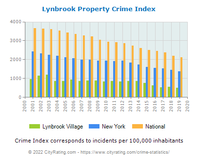 Lynbrook Village Property Crime vs. State and National Per Capita