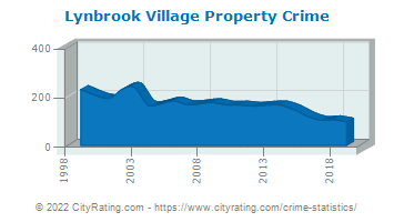 Lynbrook Village Property Crime