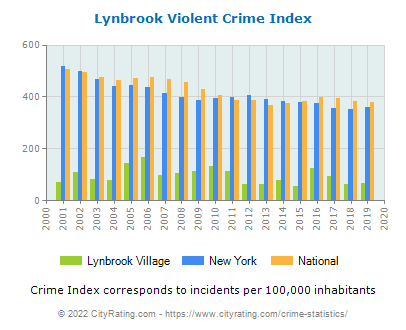 Lynbrook Village Violent Crime vs. State and National Per Capita