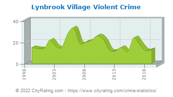 Lynbrook Village Violent Crime