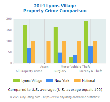 Lyons Village Property Crime vs. State and National Comparison