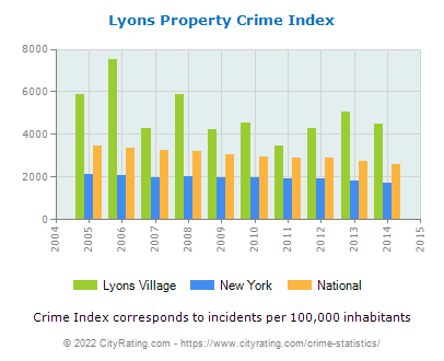 Lyons Village Property Crime vs. State and National Per Capita