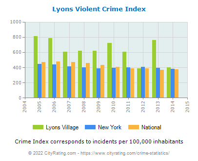 Lyons Village Violent Crime vs. State and National Per Capita