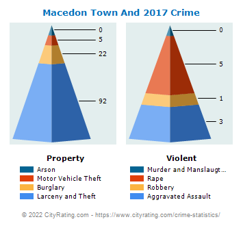 Macedon Town And Village Crime 2017