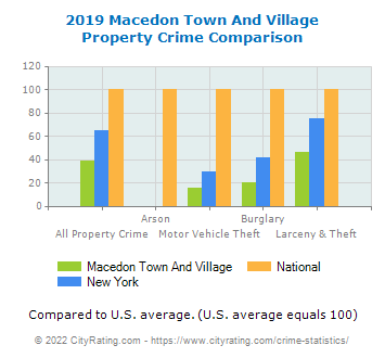 Macedon Town And Village Property Crime vs. State and National Comparison