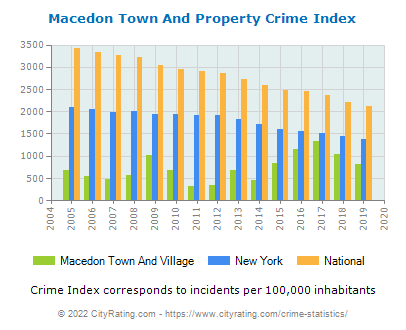 Macedon Town And Village Property Crime vs. State and National Per Capita