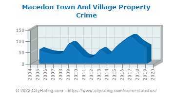 Macedon Town And Village Property Crime