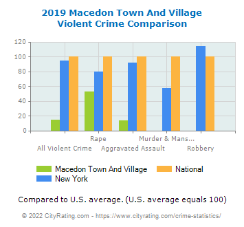 Macedon Town And Village Violent Crime vs. State and National Comparison