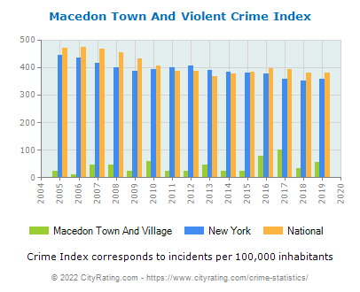 Macedon Town And Village Violent Crime vs. State and National Per Capita