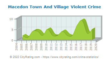 Macedon Town And Village Violent Crime
