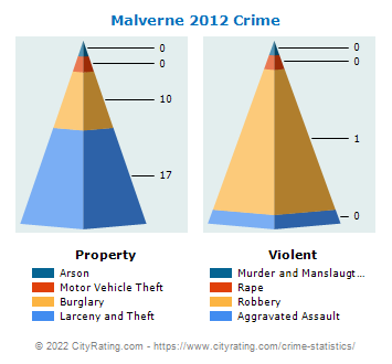 Malverne Village Crime 2012