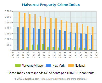 Malverne Village Property Crime vs. State and National Per Capita