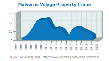 Malverne Village Property Crime