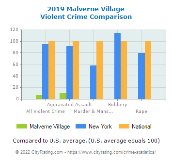 Malverne Village Violent Crime vs. State and National Comparison