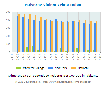 Malverne Village Violent Crime vs. State and National Per Capita