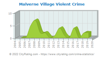 Malverne Village Violent Crime