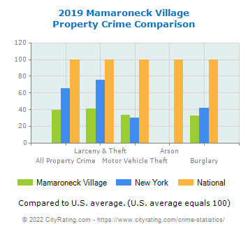 Mamaroneck Village Property Crime vs. State and National Comparison