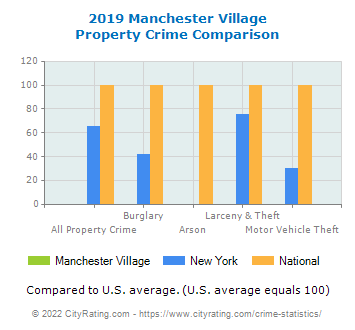Manchester Village Property Crime vs. State and National Comparison