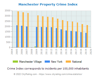 Manchester Village Property Crime vs. State and National Per Capita