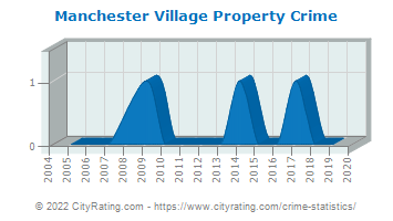 Manchester Village Property Crime