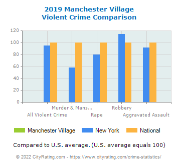 Manchester Village Violent Crime vs. State and National Comparison