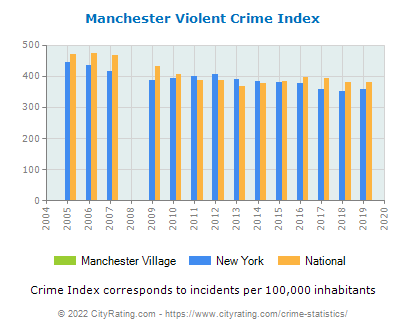 Manchester Village Violent Crime vs. State and National Per Capita